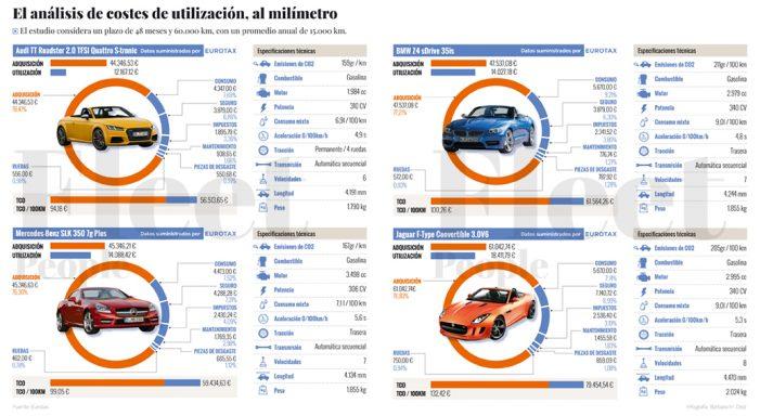 Análisis de costes TCO de Eurotax: Al sol que más calienta