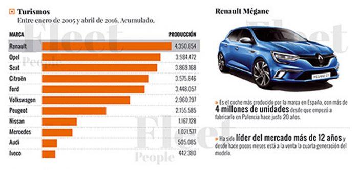 Los capos de la producción de coches en España