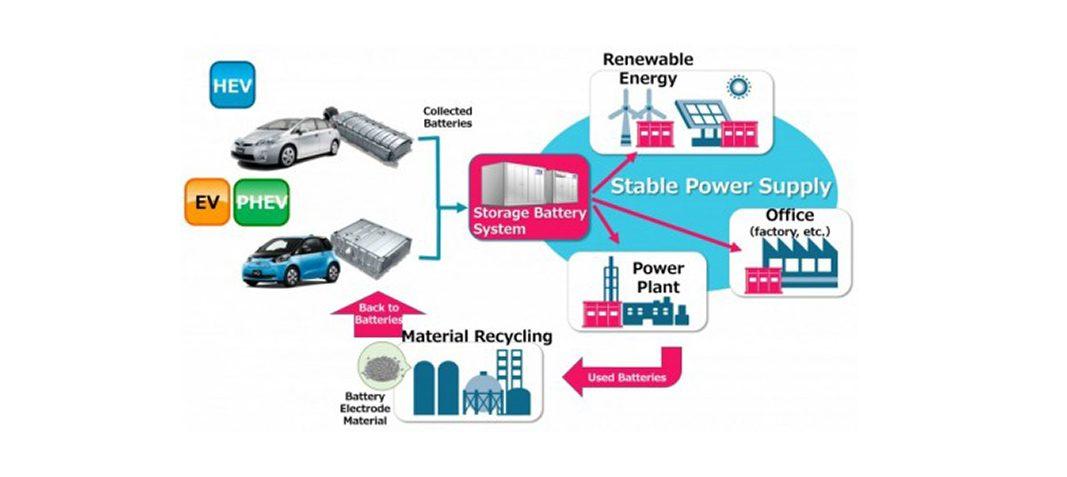Toyota inicia un proyecto de reutilización y reciclaje de baterías