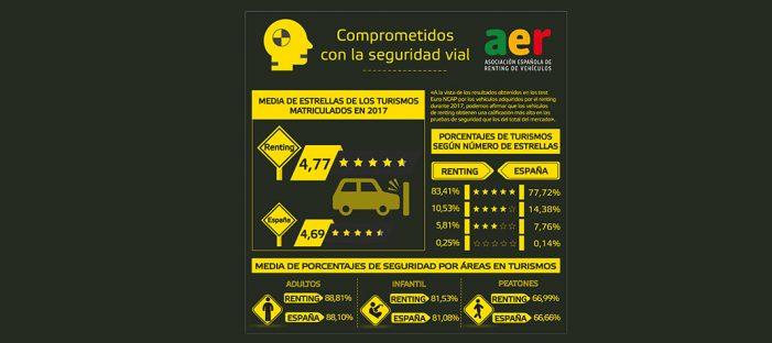 Los matriculados en renting logran una media de 4,77 estrellas en los test Euro NCAP