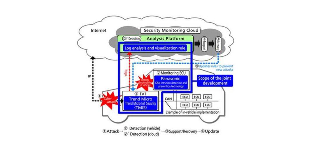 Panasonic y Trend Micr, juntos en la ciberseguridad de los coches conectados