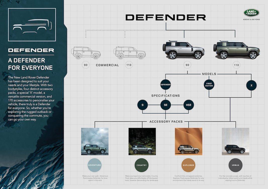 Land Rover reinventa su profesional Defender con diseño y tecnología