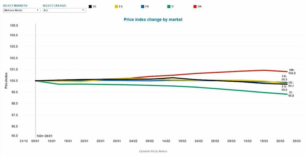Evolución en el índice de precios de automóviles usados en el 'Big Five'. Imagen de AUTOVISTA GROUP